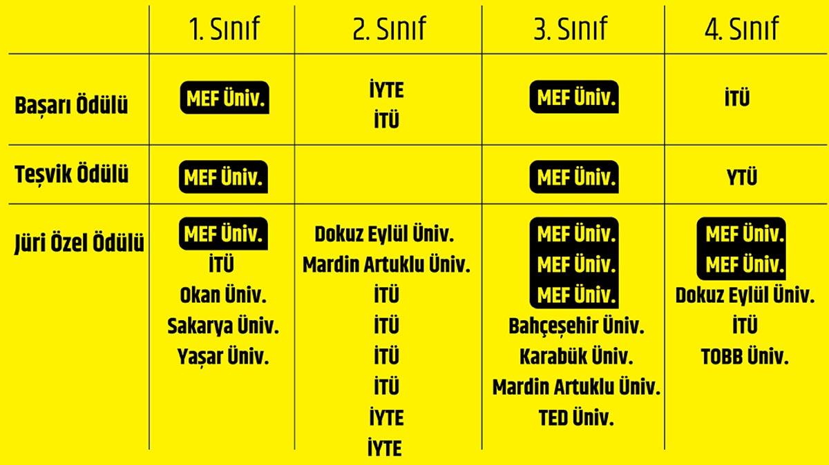 MİMED (Mimarlık Eğitimi Derneği) 2018'de en çok ödül alan üniversite MEF oldu. 660 proje içinden verilen 34 ödülün 10'u MEF'in.